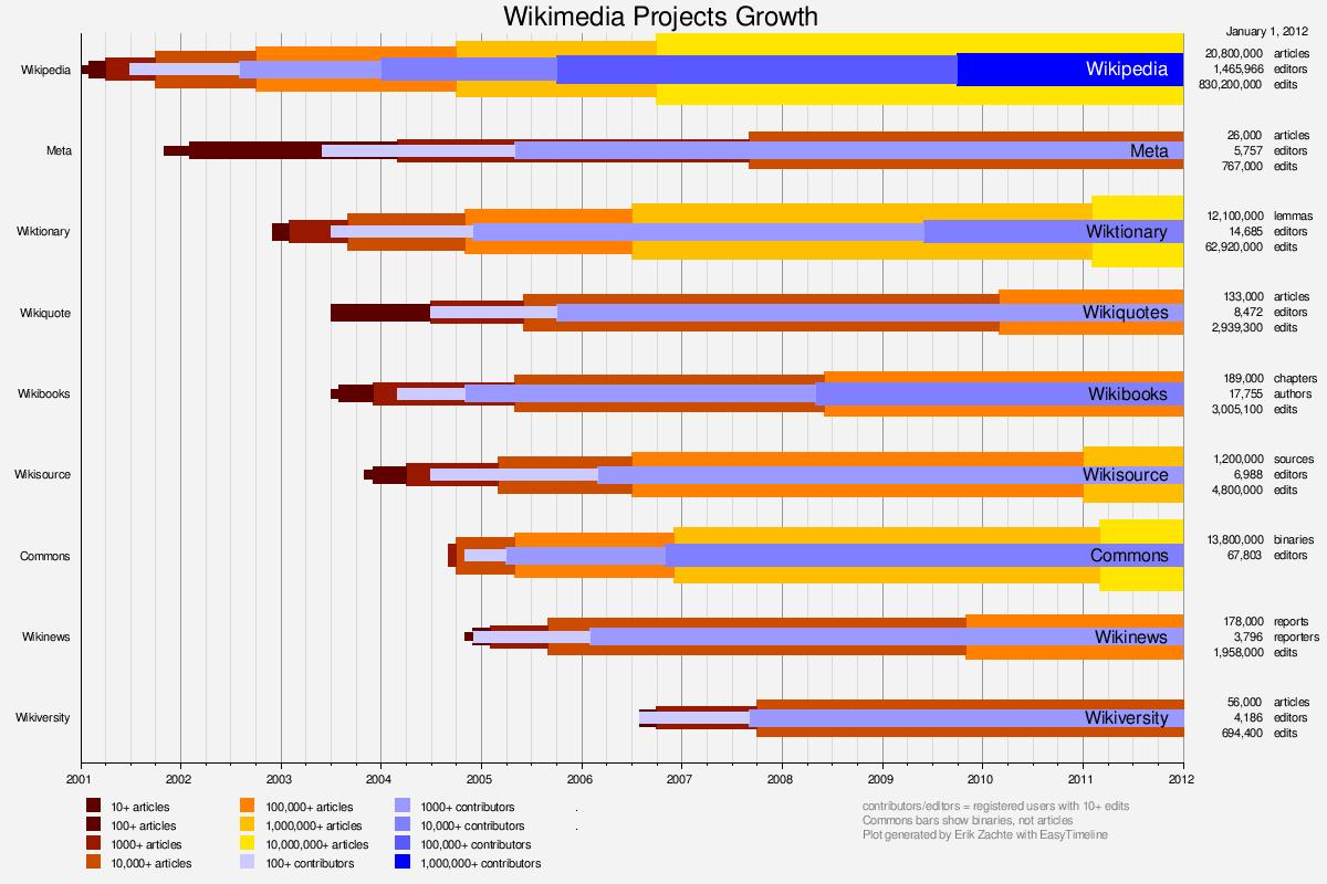 Wikimedia Growth