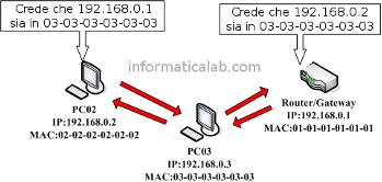 PC02 vedra l'indirizzo IP del suo router 192.168.0.1 associato all'indirizzo MAC del computer attaccante PC03, 03-03-03-03-03-03. Stessa cosa per il router.