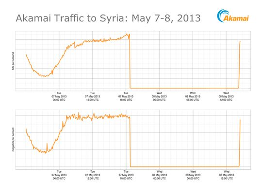 Akamai traffic to Syria