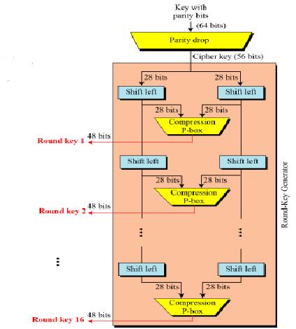 Key-Generation-in-DES-algorithm – InformaticaLab