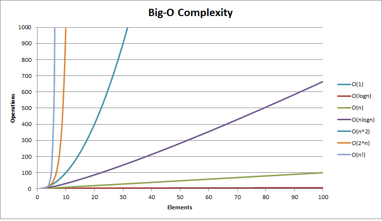 Big O Complexity
