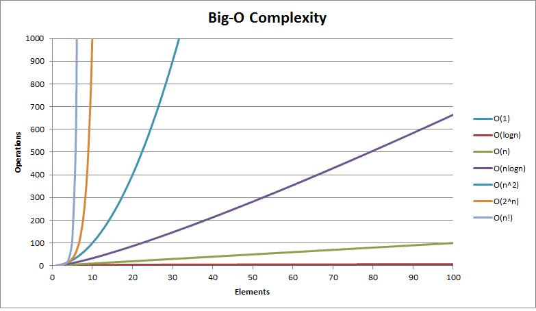 Big O Complexity